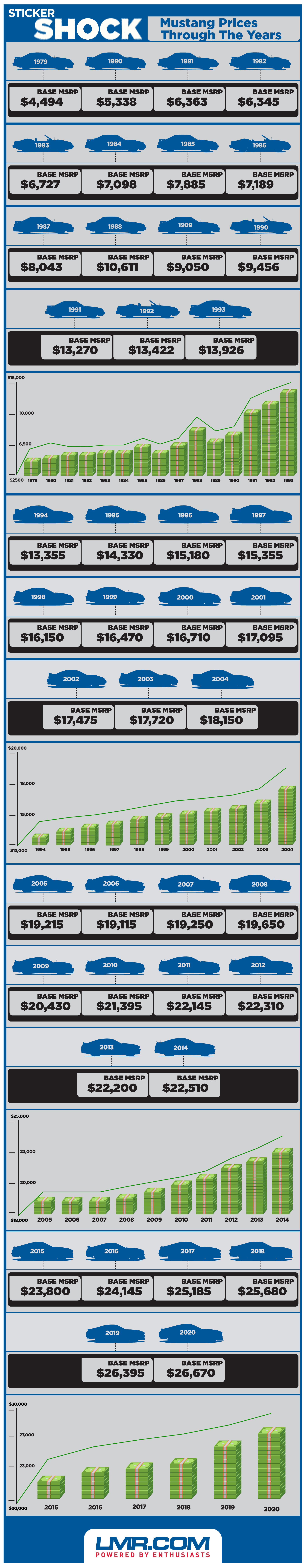 Ford Mustang Prices By The Year - Ford Mustang Prices By The Year