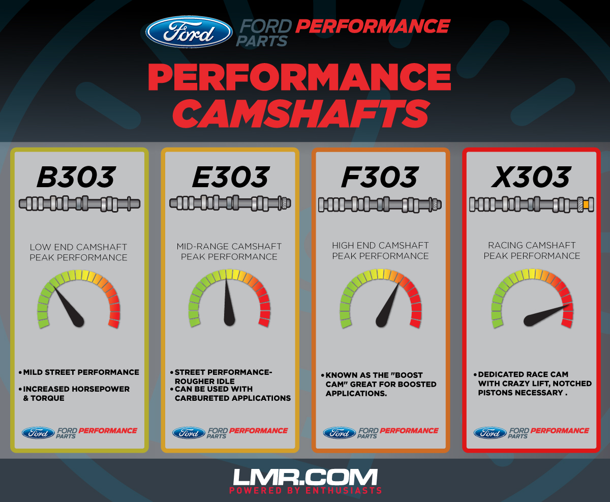 Ford Performance Mustang Camshaft Guide - Ford Performance Mustang Camshaft Guide