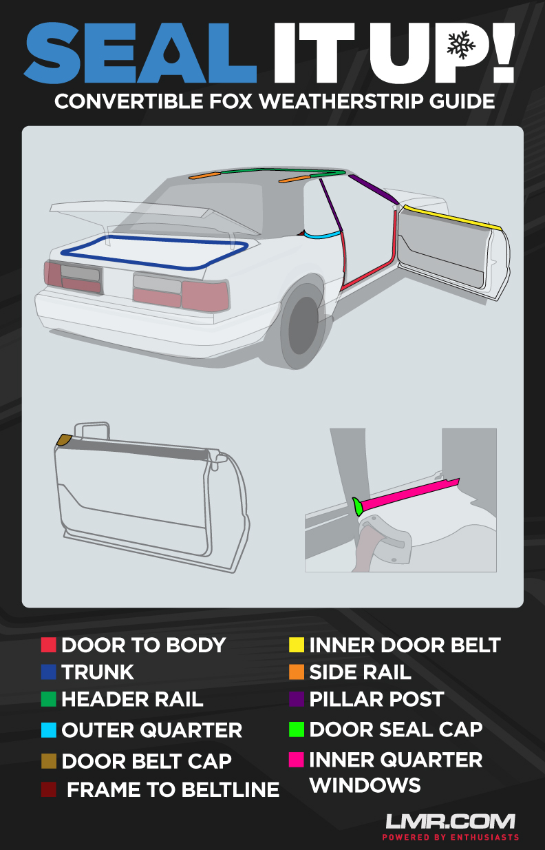 Fox Body Mustang Convertible Weatherstrip Guide - Fox Body Mustang Convertible Weatherstrip Guide