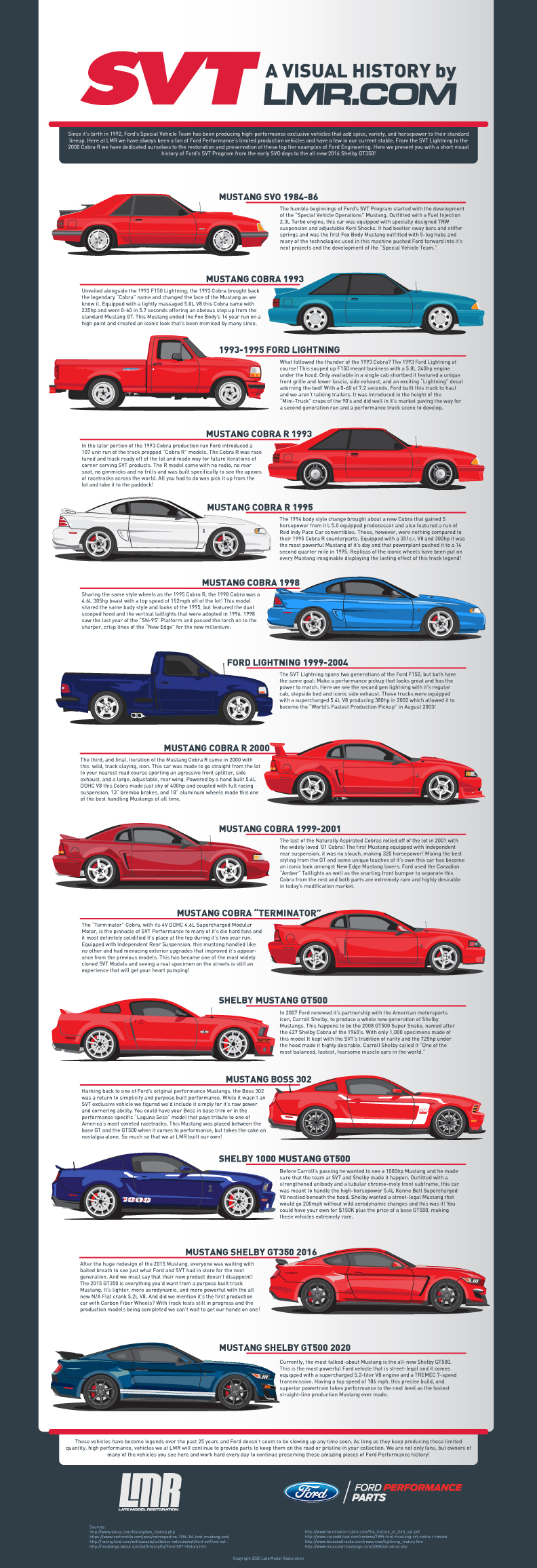 A Visual History Of Ford