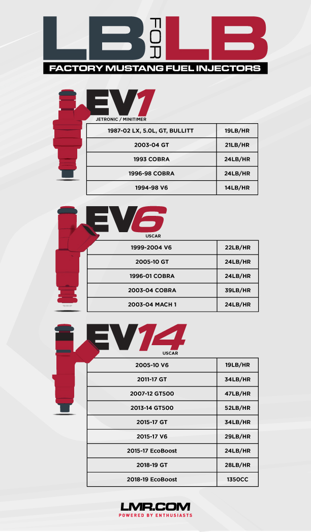 Mustang Stock Fuel Injector Size Chart - LMR.com on