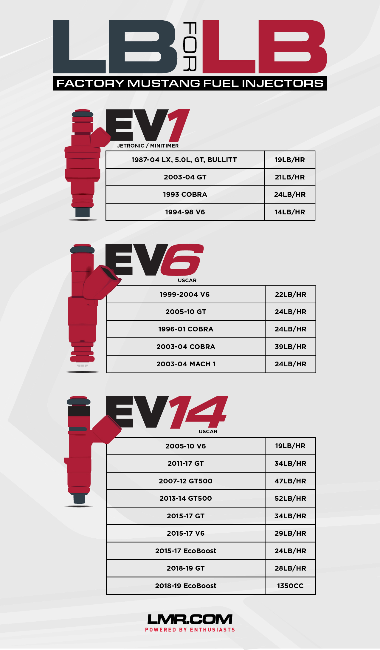 Calculating Fuel Injector Size