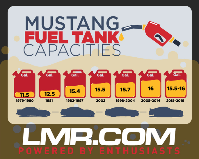 Mustang Fuel Tank Capacities - Mustang Fuel Tank Capacities