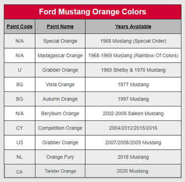 Orange Mustang Colors & Paint Codes - Orange Mustang Colors & Paint Codes